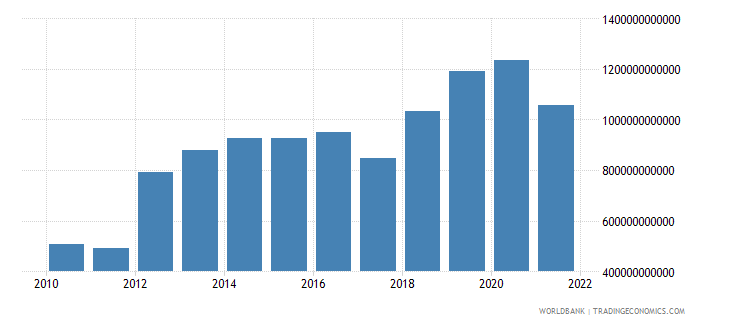 niger gross domestic savings current lcu wb data
