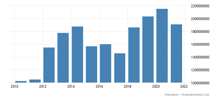 niger gross domestic savings us dollar wb data