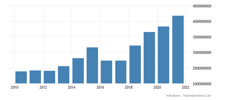 niger gross fixed capital formation constant 2000 us dollar wb data