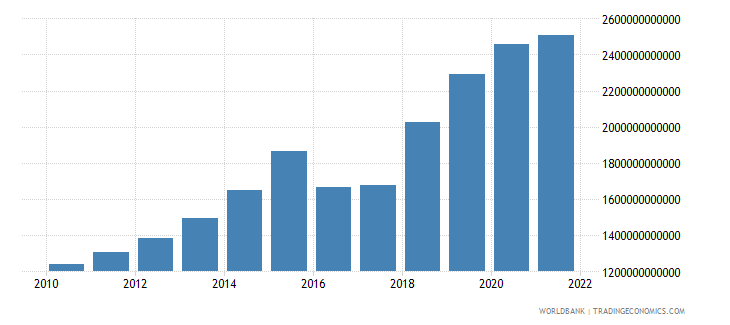 niger gross fixed capital formation current lcu wb data