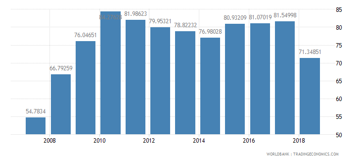 niger gross intake rate in grade 1 female percent of relevant age group wb data