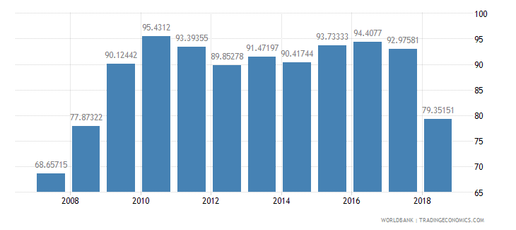 niger gross intake rate in grade 1 male percent of relevant age group wb data