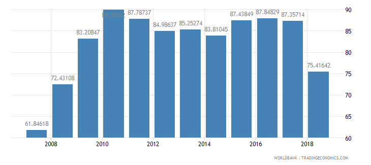 niger gross intake rate in grade 1 total percent of relevant age group wb data