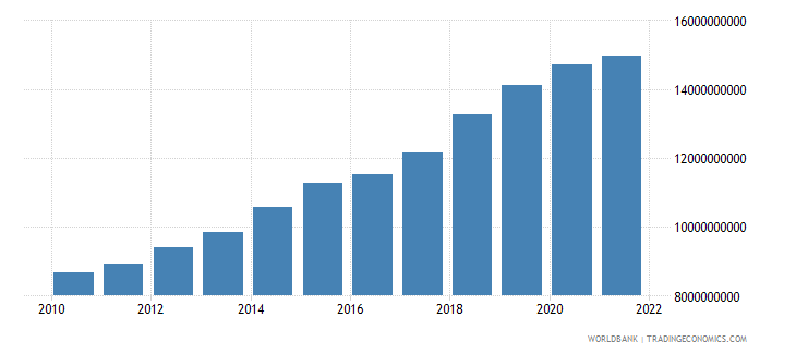 niger gross national expenditure constant 2000 us dollar wb data