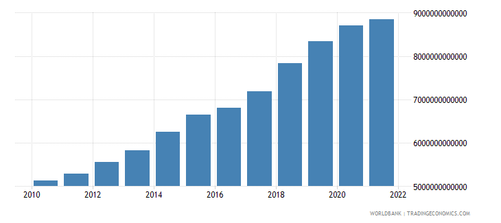 niger gross national expenditure constant lcu wb data