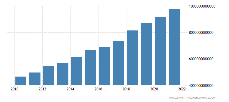 niger gross national expenditure current lcu wb data