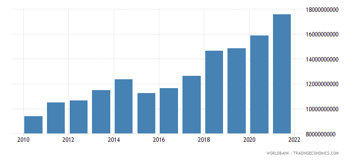 niger gross national expenditure us dollar wb data