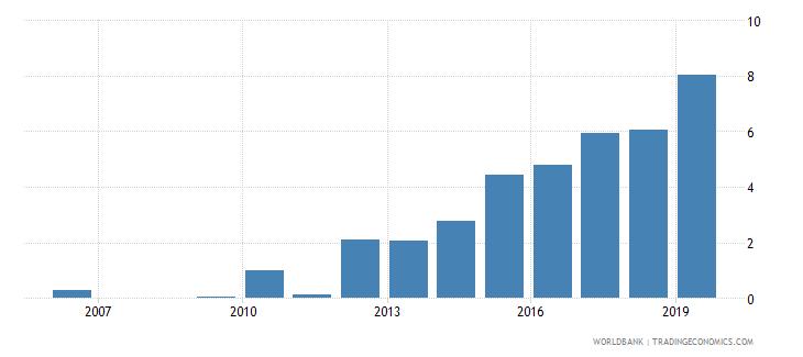 niger gross portfolio debt liabilities to gdp percent wb data