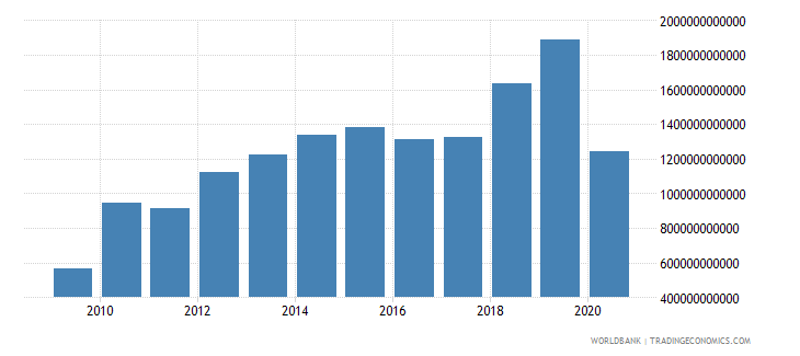 niger gross savings current lcu wb data