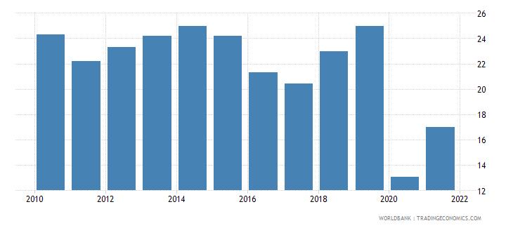 niger gross savings percent of gdp wb data