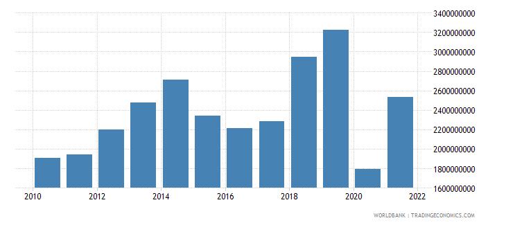 niger gross savings us dollar wb data
