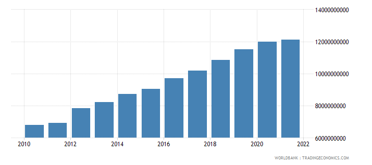 niger gross value added at factor cost constant 2000 us dollar wb data