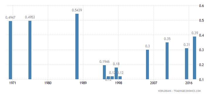 niger hospital beds per 1 000 people wb data