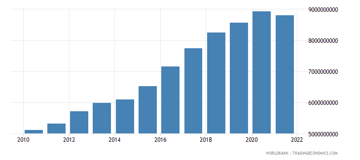 niger household final consumption expenditure constant 2000 us dollar wb data
