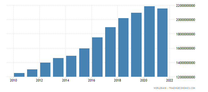 niger household final consumption expenditure ppp constant 2005 international dollar wb data