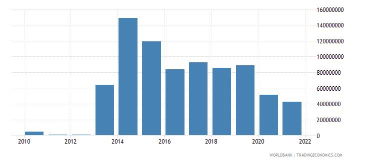niger ict service exports bop us dollar wb data