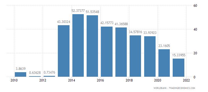 niger ict service exports percent of service exports bop wb data