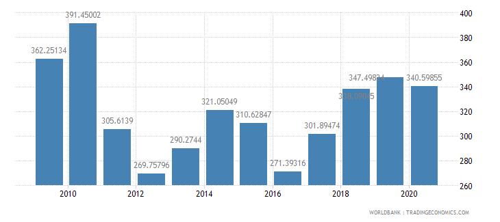niger import volume index 2000  100 wb data