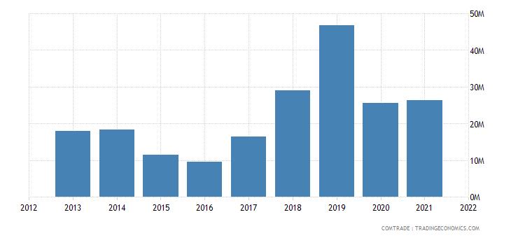 niger imports algeria
