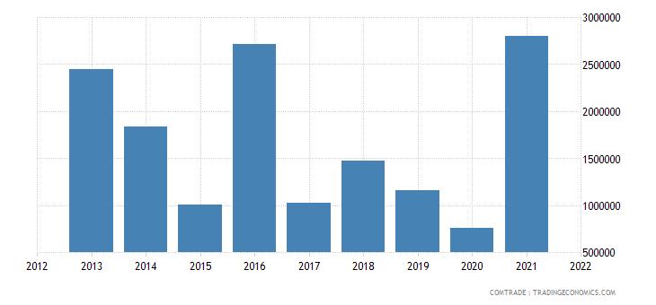 niger imports australia