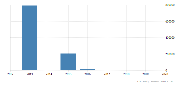 niger imports belarus