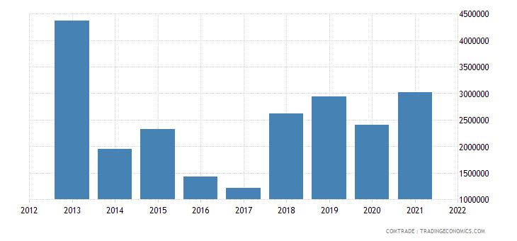 niger imports benin iron steel