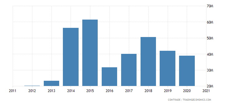 niger imports benin