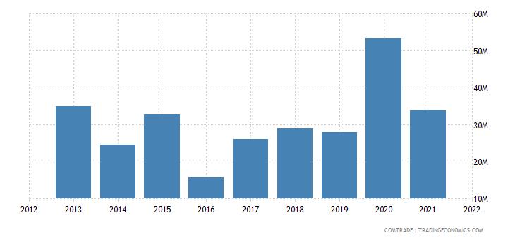 niger imports brazil