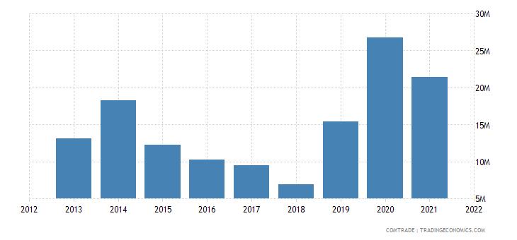 niger imports burkina faso