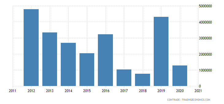 niger imports canada