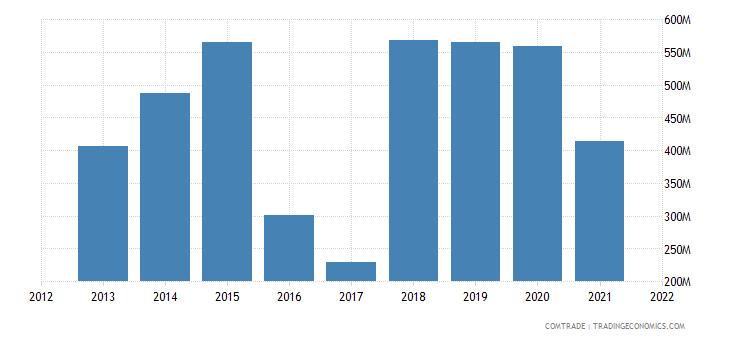niger imports china