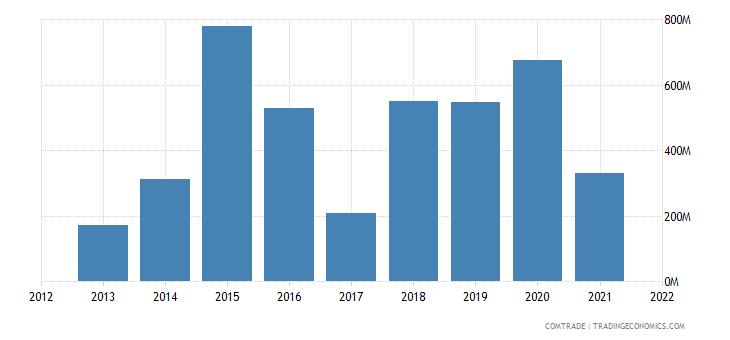 niger imports france