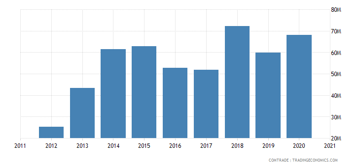 niger imports ghana