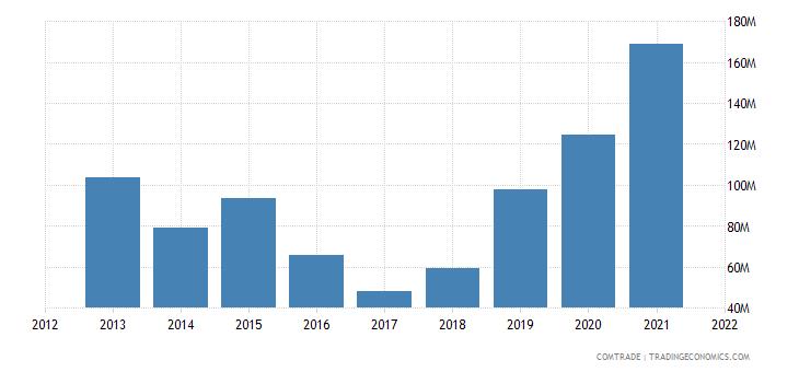 niger imports india