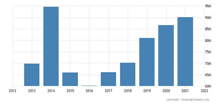 niger imports japan
