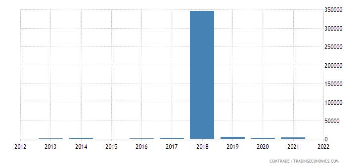 niger imports macau
