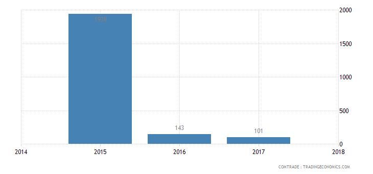 niger imports maldives