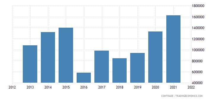 niger imports mali