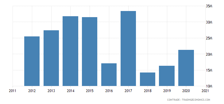 niger imports netherlands