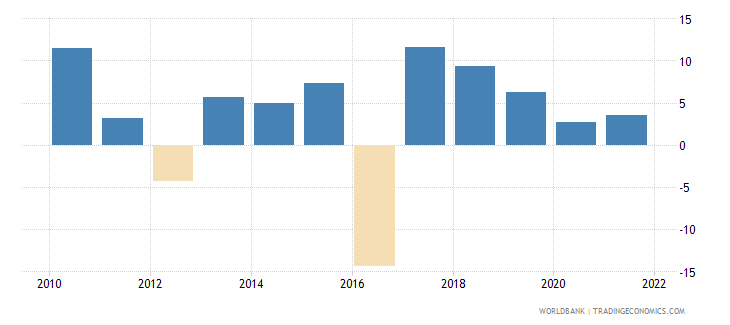 niger imports of goods and services annual percent growth wb data