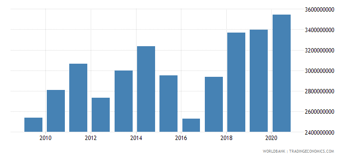niger imports of goods and services bop us dollar wb data