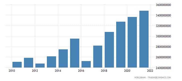 niger imports of goods and services constant 2000 us dollar wb data