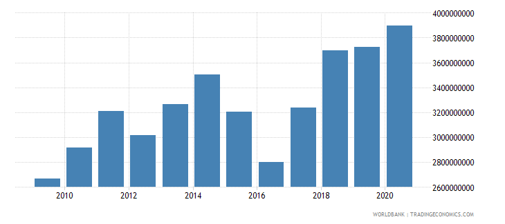 niger imports of goods services and income bop us dollar wb data