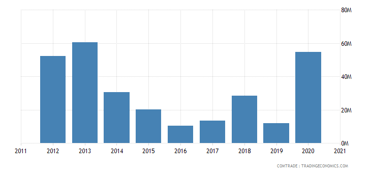 niger imports pakistan