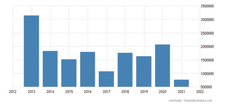 niger imports saudi arabia