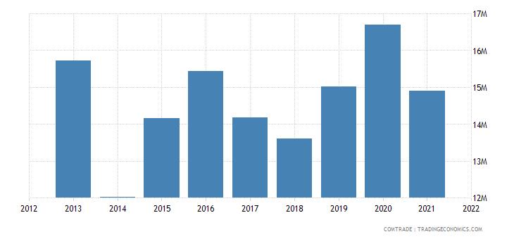 niger imports senegal