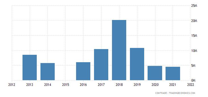 niger imports sweden