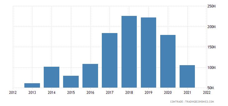niger imports thailand