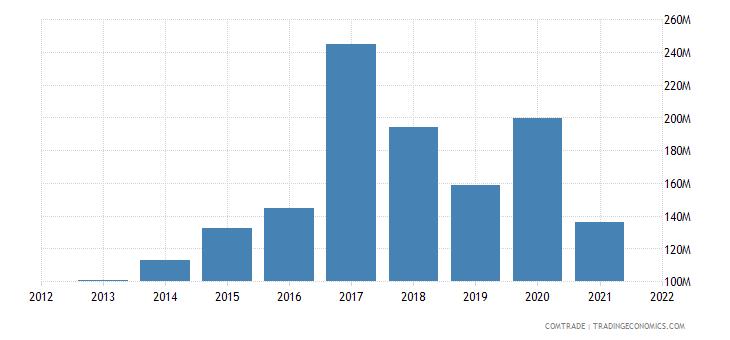 niger imports united states