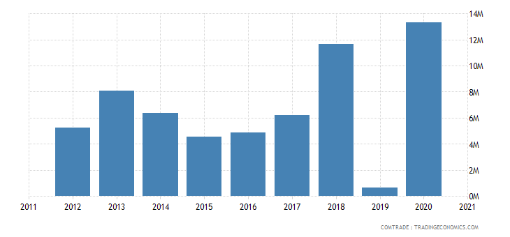 niger imports vietnam
